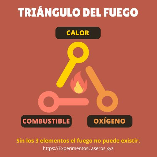 Triángulo del fuego: combustible, calor y oxígeno